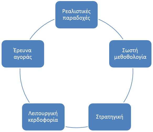 Ένταξη επιχειρηματικών σχεδίων